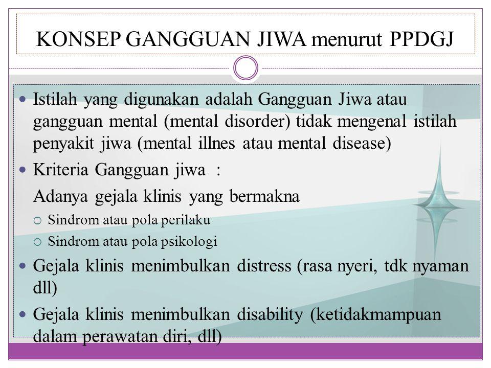 KONSEP GANGGUAN JIWA menurut PPDGJ Istilah yang digunakan adalah Gangguan Jiwa atau gangguan mental (mental disorder) tidak mengenal istilah penyakit jiwa (mental illnes atau mental disease) Kriteria Gangguan jiwa : Adanya gejala klinis yang bermakna  Sindrom atau pola perilaku  Sindrom atau pola psikologi Gejala klinis menimbulkan distress (rasa nyeri, tdk nyaman dll) Gejala klinis menimbulkan disability (ketidakmampuan dalam perawatan diri, dll)