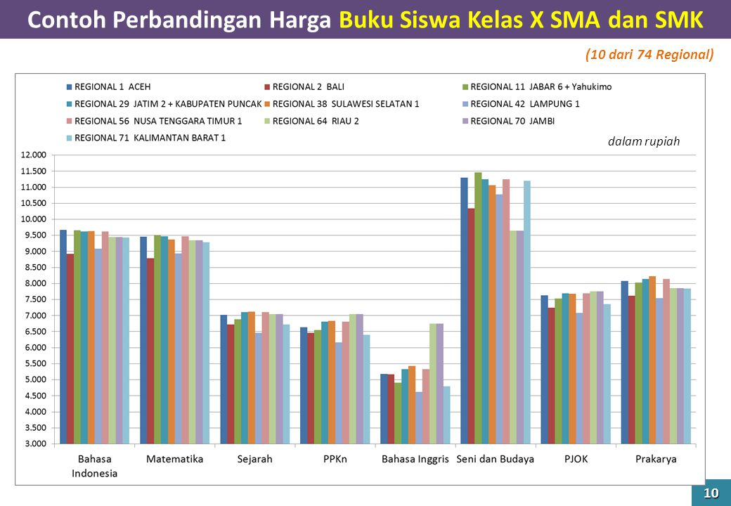 Contoh Perbandingan Harga Buku Siswa Kelas X SMA dan SMK 10 dalam rupiah (10 dari 74 Regional)