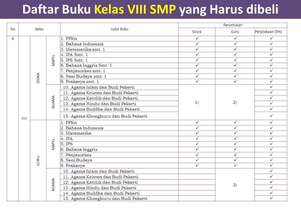 Daftar Buku Kelas VIII SMP yang Harus dibeli NoKelasJudul Buku Peruntukan SiswaGuruPerptakaan (5%) 6 VIII SISWA MAPEL 1. PPKn 2. Bahasa Indonesia 3. M