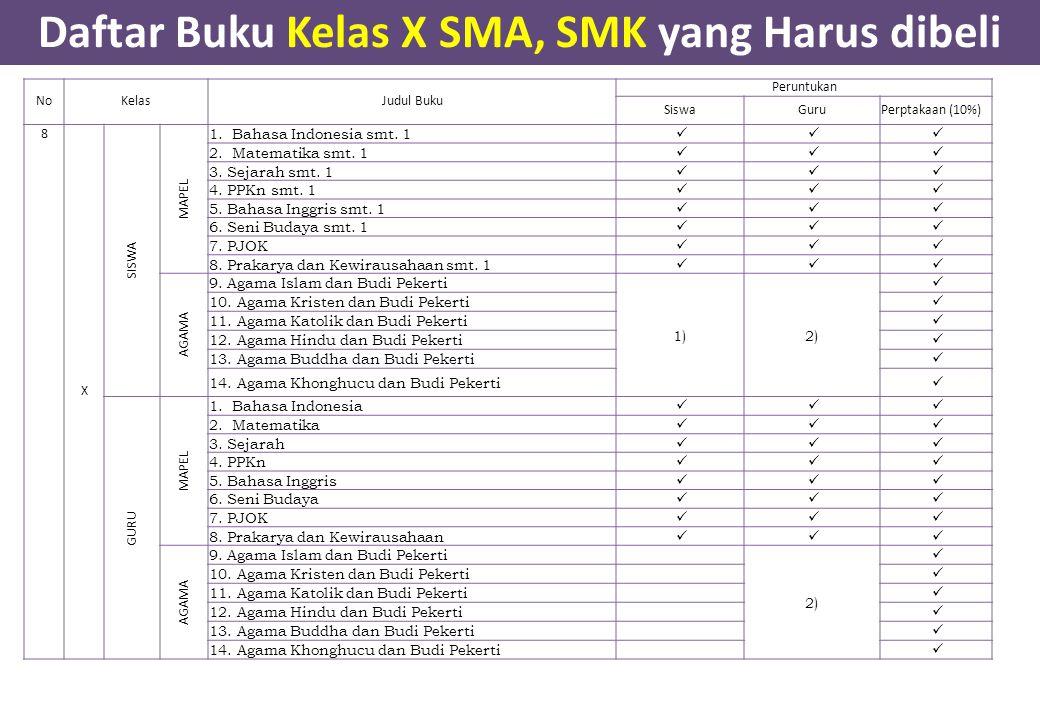 Daftar Buku Kelas X SMA, SMK yang Harus dibeli NoKelasJudul Buku Peruntukan SiswaGuruPerptakaan (10%) 8 X SISWA MAPEL 1. Bahasa Indonesia smt. 1 2. Ma