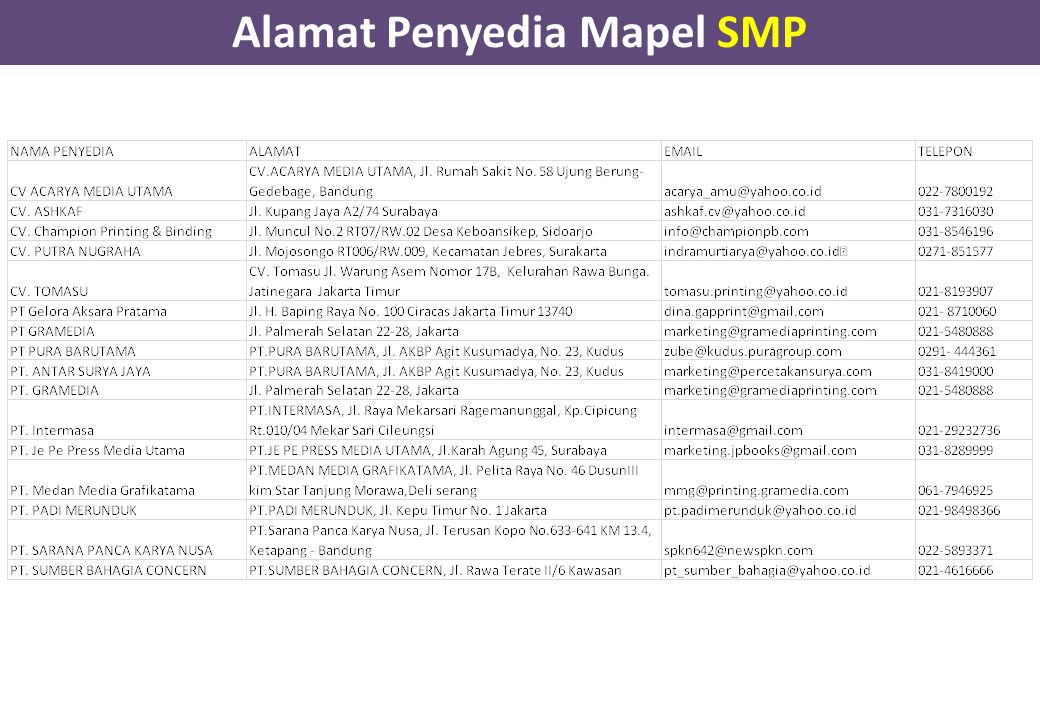 Alamat Penyedia Mapel SMP