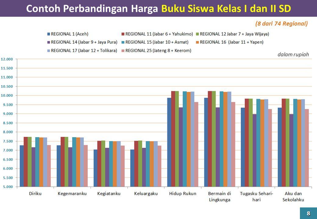 Contoh Perbandingan Harga Buku Siswa Kelas I dan II SD 8 (8 dari 74 Regional) dalam rupiah