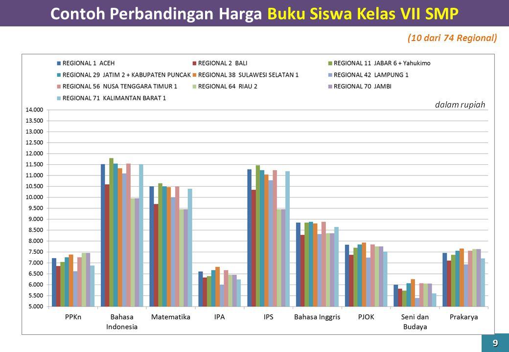 Contoh Perbandingan Harga Buku Siswa Kelas VII SMP 9 dalam rupiah (10 dari 74 Regional)