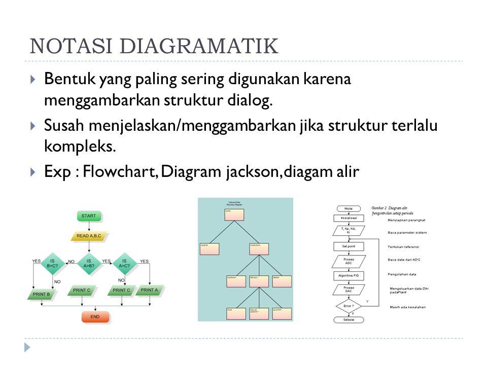 NOTASI DIAGRAMATIK  Bentuk yang paling sering digunakan karena menggambarkan struktur dialog.  Susah menjelaskan/menggambarkan jika struktur terlalu