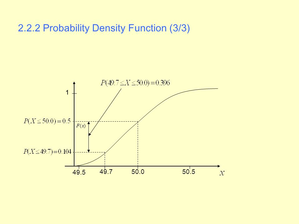 2.2.2 Probability Density Function (3/3) 49.5 50.549.750.0 1
