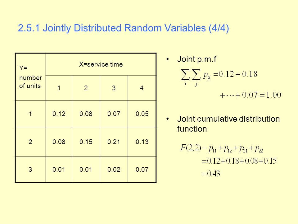 2.5.1 Jointly Distributed Random Variables (4/4) Joint p.m.f Joint cumulative distribution function Y= number of units X=service time 1234 10.120.080.070.05 20.080.150.210.13 30.01 0.020.07
