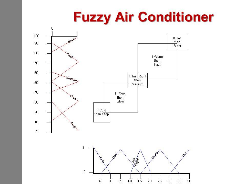 Fuzzy Air Conditioner