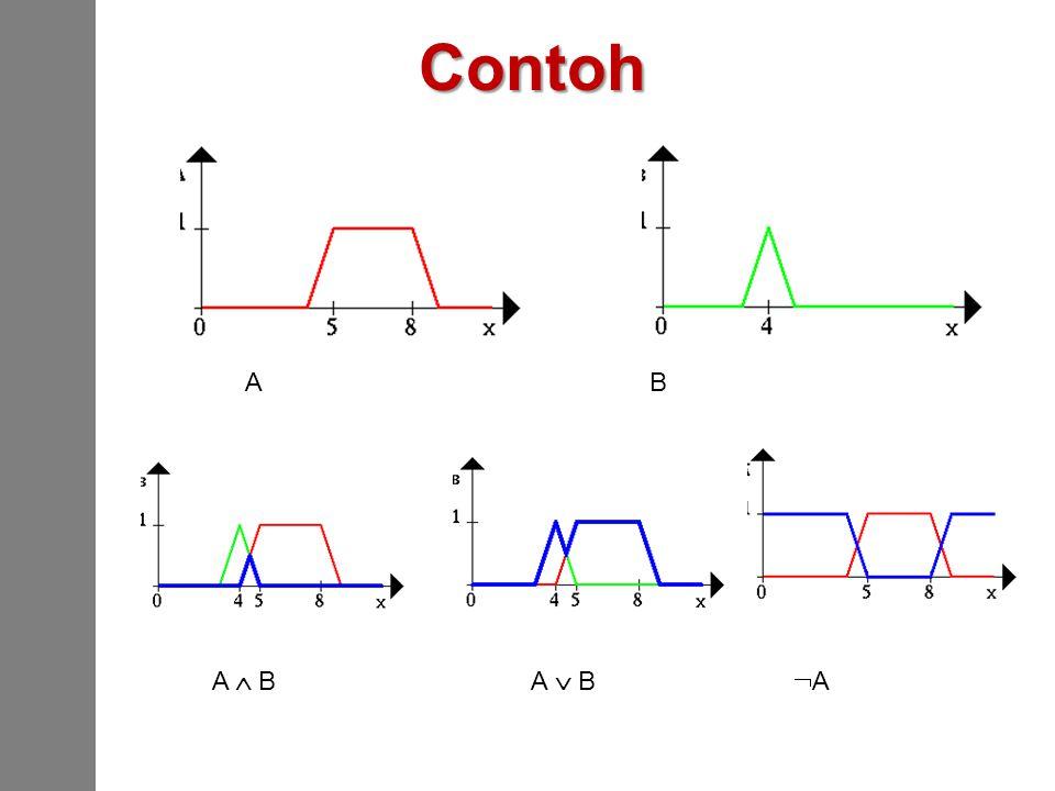 Contoh A B A  B A  B  A