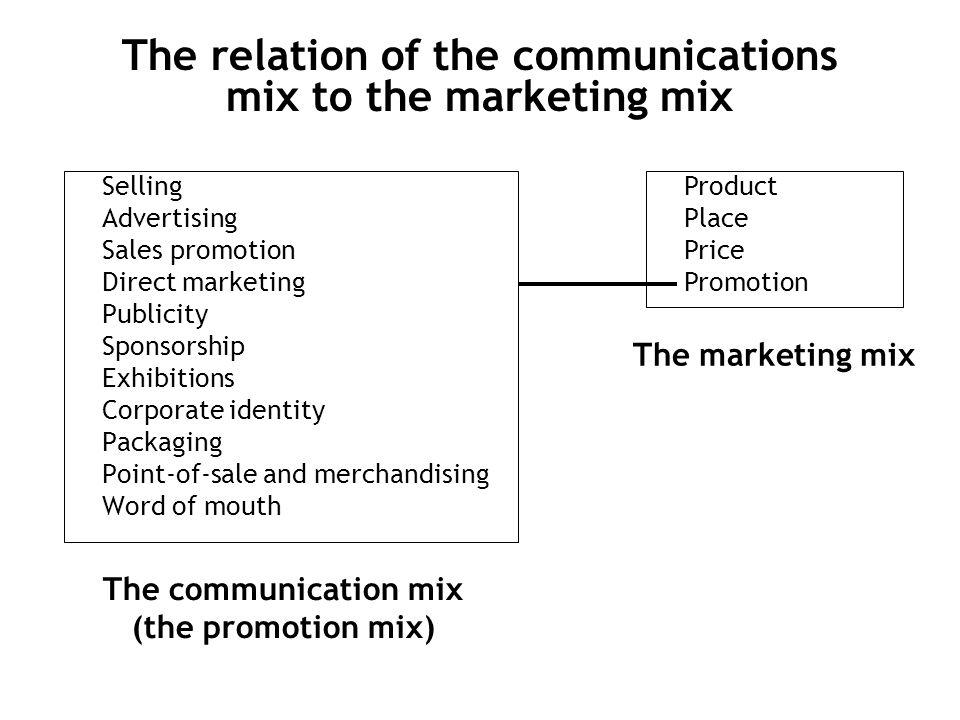 Unsur-Unsur Komunikasi Pemasaran (Bauran Promosi) 1.Periklanan (Advertising) 2.Promosi Penjualan (Sales Promotion) 3.Hubungan Masyarakat (Public Relat