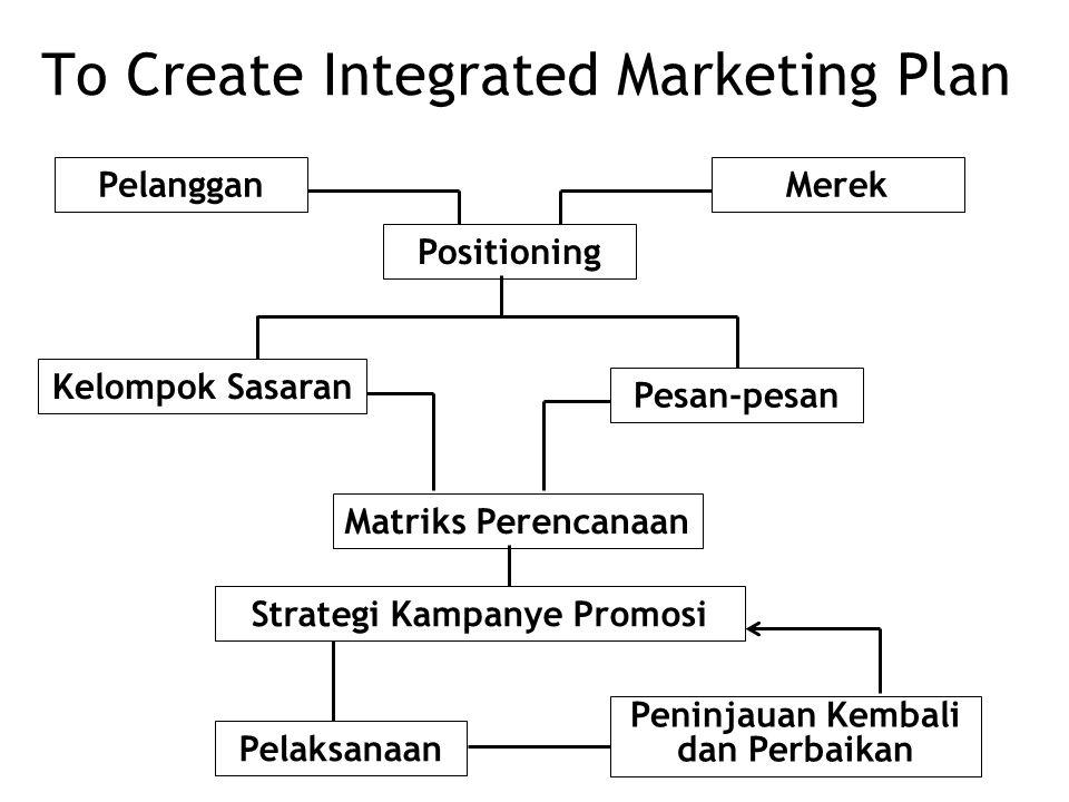 Perubahan dalam Praktik Komunikasi Pemasaran 1.Mengurangi ketergantungan pada iklan di media massa 2.Meningkatkan kepercayaan pada metode komunikasi y