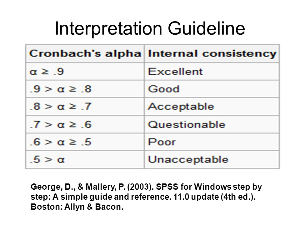 Interpretation Guideline George, D., & Mallery, P.