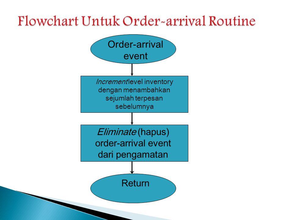 Order-arrival event Increment level inventory dengan menambahkan sejumlah terpesan sebelumnya Eliminate (hapus) order-arrival event dari pengamatan Re