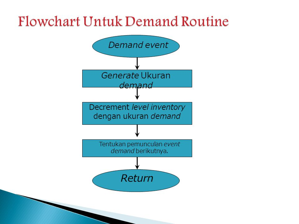 Demand event Generate Ukuran demand Decrement level inventory dengan ukuran demand Tentukan pemunculan event demand berikutnya. Return