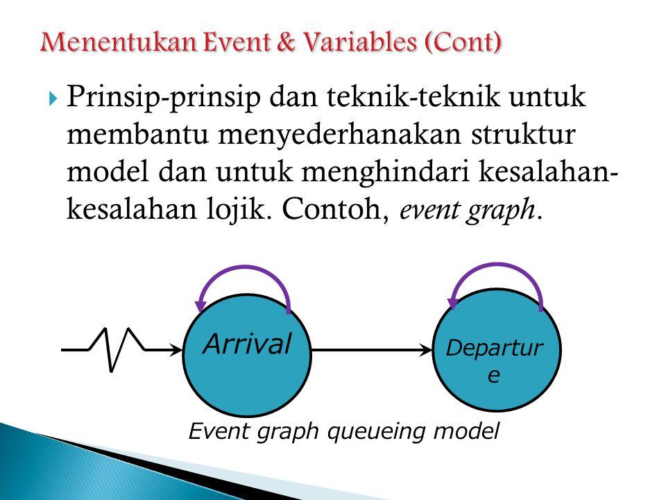 Arrival Enter Service Departure Event graph, queueing model dengan memisah event 'enter service' Arrival Departure End Simulation Event graph, queueing model dengan fixed run length