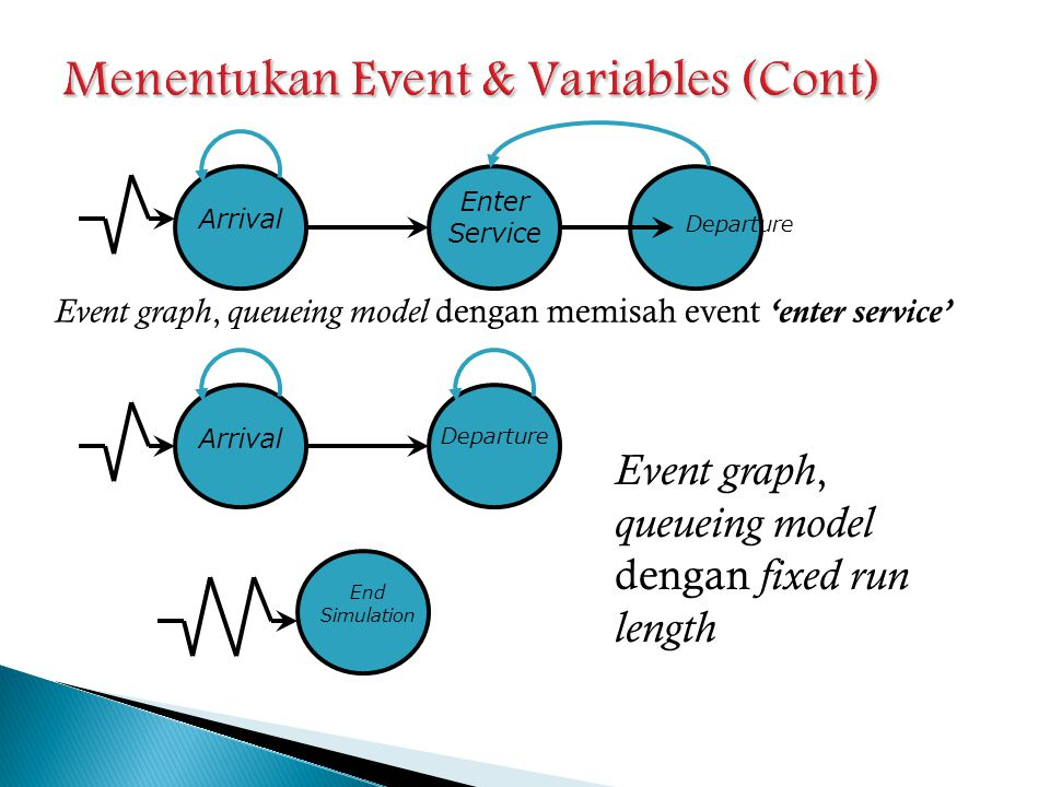 Arrival Enter Service Departure Event graph, queueing model dengan memisah event 'enter service' Arrival Departure End Simulation Event graph, queuein