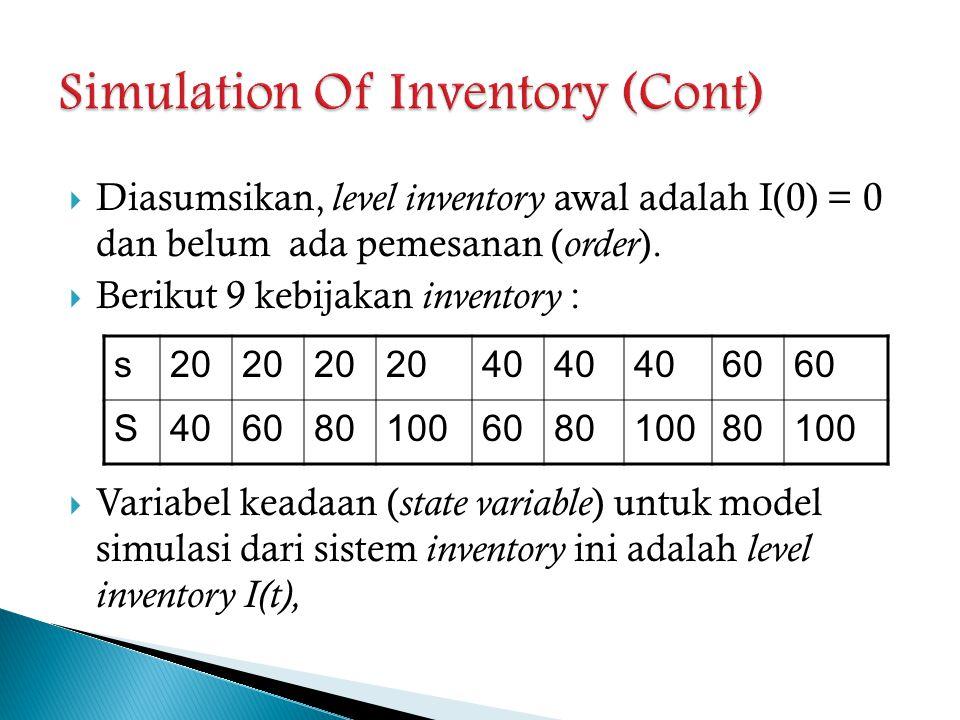  Diasumsikan, level inventory awal adalah I(0) = 0 dan belum ada pemesanan ( order ).  Berikut 9 kebijakan inventory :  Variabel keadaan ( state va