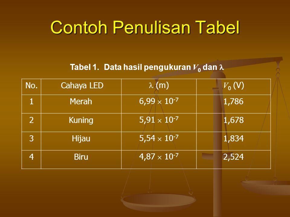 Contoh Penulisan Tabel Tabel 1. Data hasil pengukuran V 0 dan No. Cahaya LED (m) V 0 (V) 1Merah 6,99  10 -7 1,786 2Kuning 5,91  10 -7 1,678 3Hijau 5