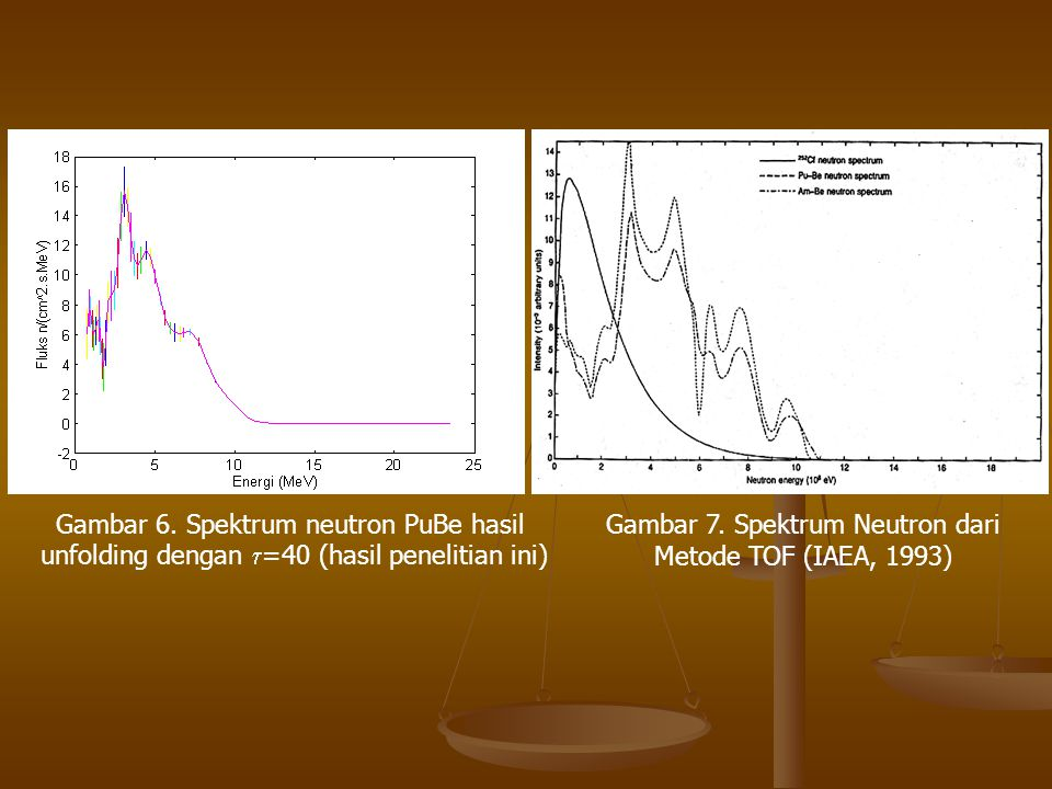 Gambar 6. Spektrum neutron PuBe hasil unfolding dengan  =40 (hasil penelitian ini) Gambar 7. Spektrum Neutron dari Metode TOF (IAEA, 1993)