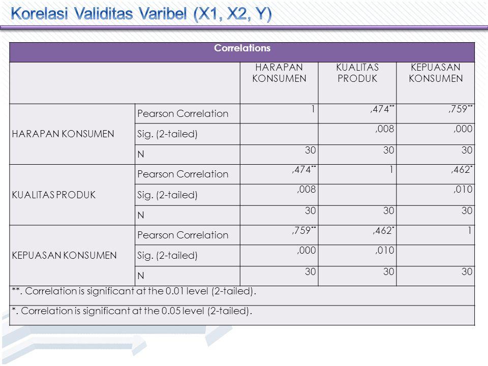 Klik menu Analyze Scale Reability Analysis  Masukan masing – masing komponen Variabel X1, X2, Y  Klik Statistic checklist Item, Scale If Item Deleted, None  Klik OK dan Selesai