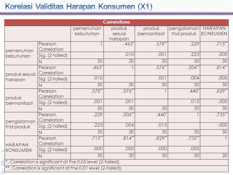 Correlations pemenuhan kebutuhan produk sesuai harapan produk bermanfaat pengalaman thd produk HARAPAN KONSUMEN pemenuhan kebutuhan Pearson Correlation 1,463 *,578 **,229,715 ** Sig.