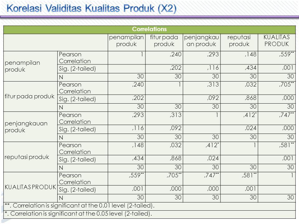 Correlations keluhan thd produk kepuasan thd produk kesesuaian produk pencapaia n produk KEPUASAN KONSUMEN keluhan thd produk Pearson Correlation 1,468 **,484 **,193,650 ** Sig.
