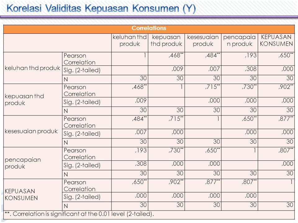 Correlations HARAPAN KONSUMEN KUALITAS PRODUK KEPUASAN KONSUMEN HARAPAN KONSUMEN Pearson Correlation 1,474 **,759 ** Sig.