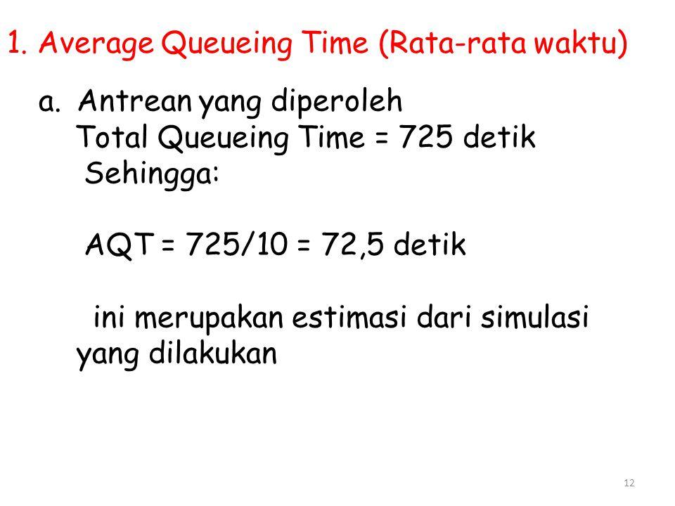 12 1. Average Queueing Time (Rata-rata waktu) a.Antrean yang diperoleh Total Queueing Time = 725 detik Sehingga: AQT = 725/10 = 72,5 detik ini merupak