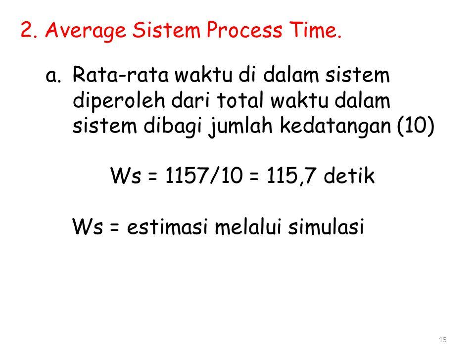 15 2. Average Sistem Process Time. a.Rata-rata waktu di dalam sistem diperoleh dari total waktu dalam sistem dibagi jumlah kedatangan (10) Ws = 1157/1
