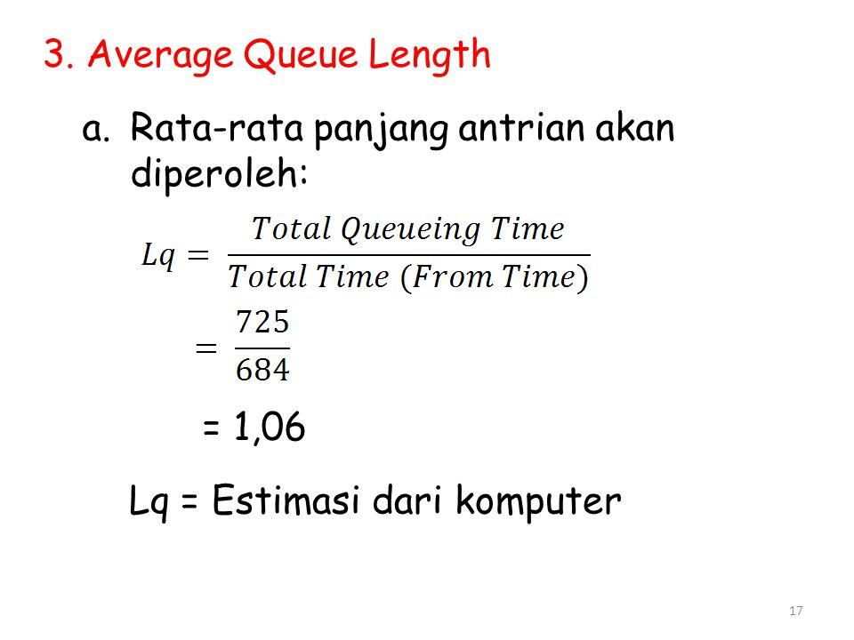 17 3. Average Queue Length a.Rata-rata panjang antrian akan diperoleh: = 1,06 Lq = Estimasi dari komputer