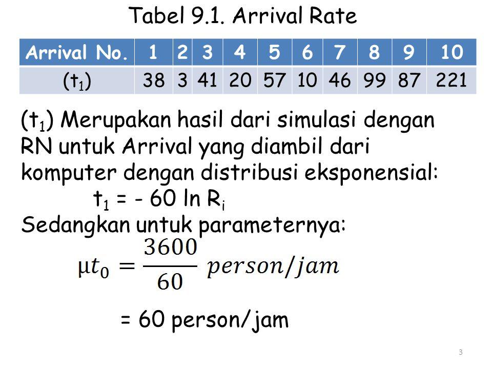Tabel 9.1. Arrival Rate Arrival No.12345678910 (t 1 )38341205710469987221 (t 1 ) Merupakan hasil dari simulasi dengan RN untuk Arrival yang diambil da
