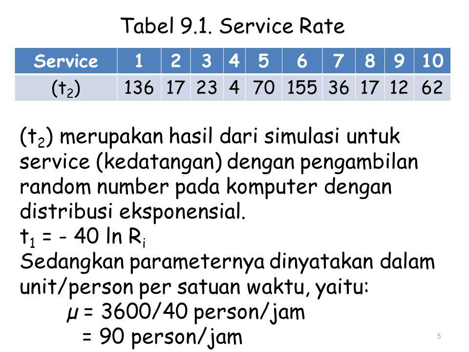 Tabel 9.1. Service Rate Service12345678910 (t 2 )136172347015536171262 (t 2 ) merupakan hasil dari simulasi untuk service (kedatangan) dengan pengambi