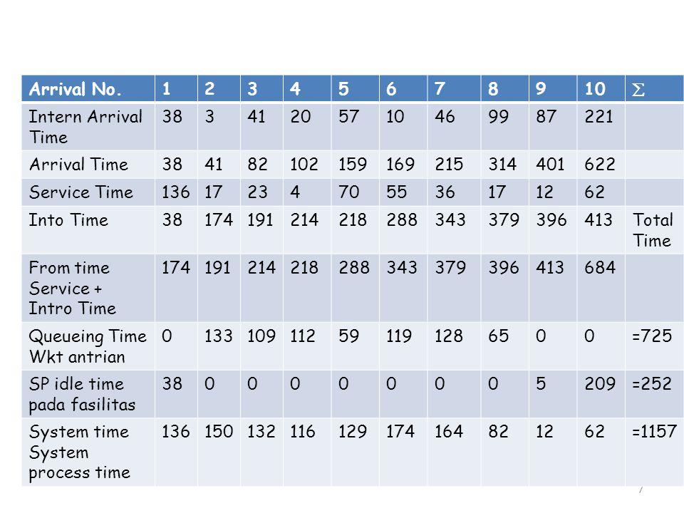 18 3.Average Queue Length b.