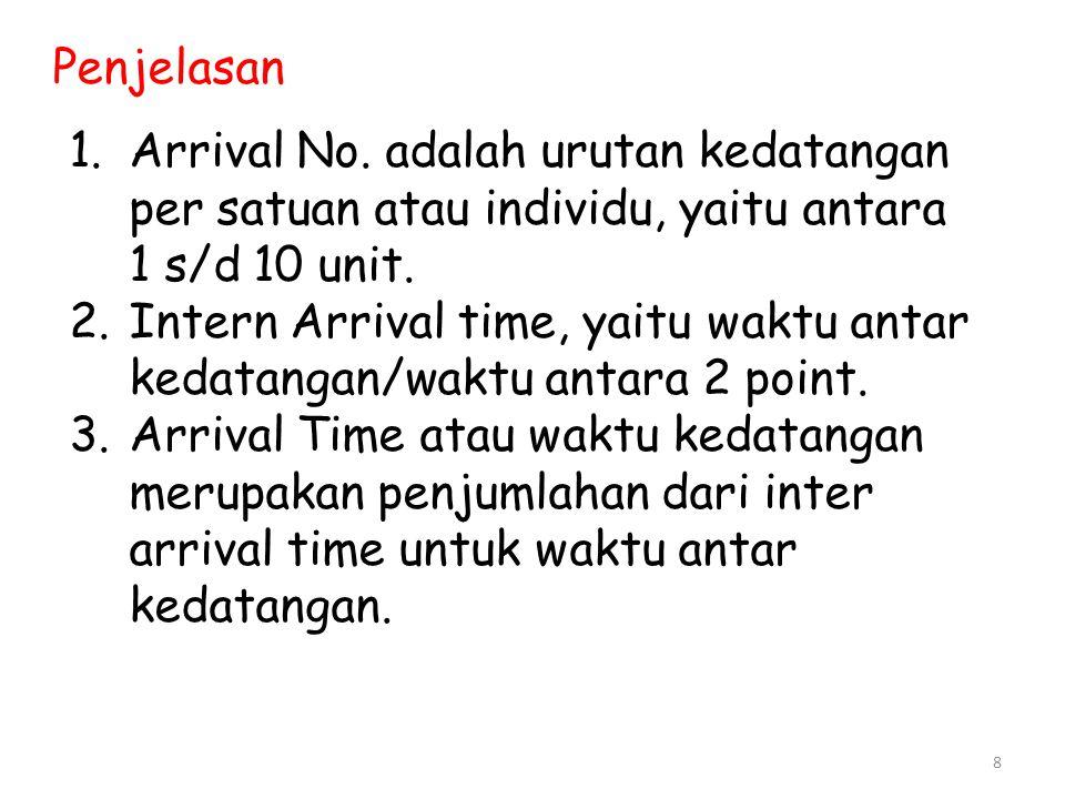 8 Penjelasan 1.Arrival No. adalah urutan kedatangan per satuan atau individu, yaitu antara 1 s/d 10 unit. 2.Intern Arrival time, yaitu waktu antar ked