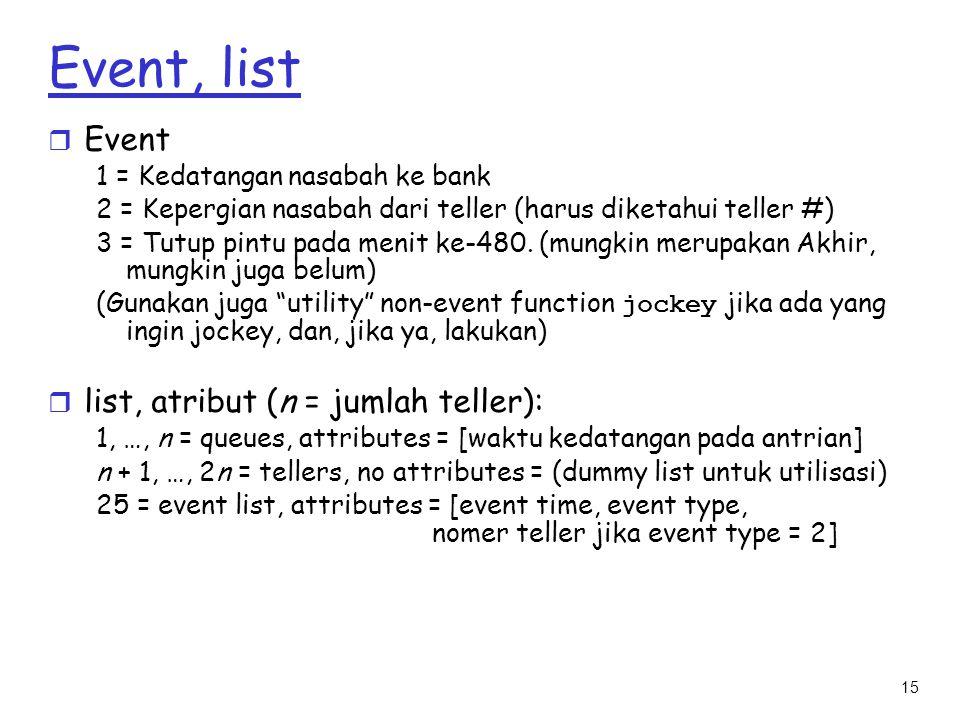 15 Event, list r Event 1 = Kedatangan nasabah ke bank 2 = Kepergian nasabah dari teller (harus diketahui teller #) 3 = Tutup pintu pada menit ke-480.
