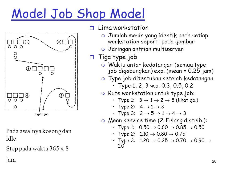 20 Model Job Shop Model r Lima workstation m Jumlah mesin yang identik pada setiap workstation seperti pada gambar m Jaringan antrian multiserver r Ti