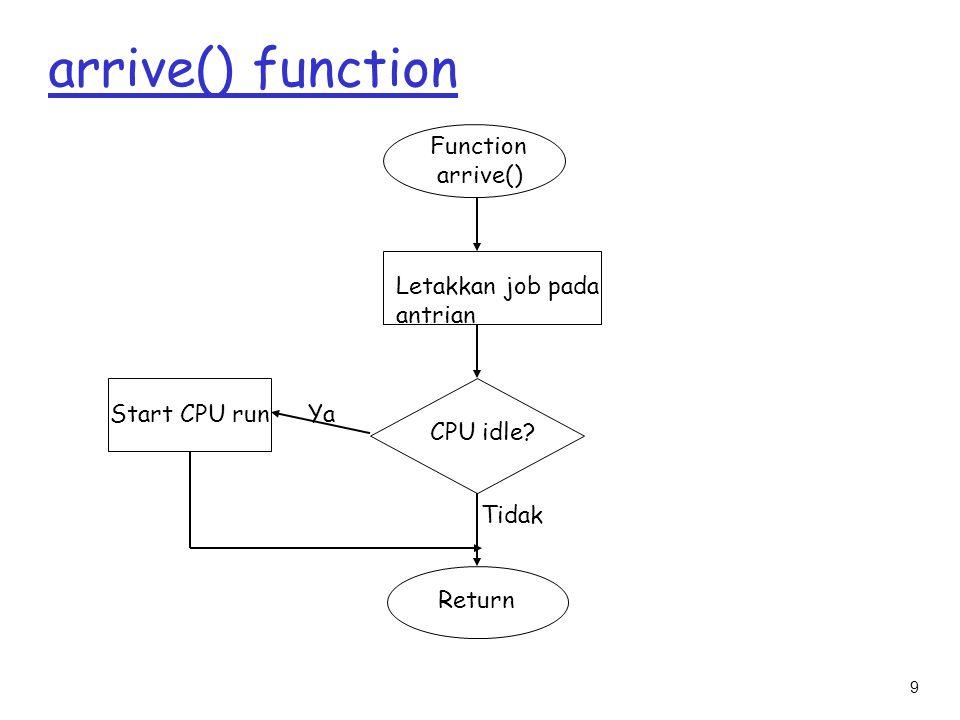 9 arrive() function Function arrive() Letakkan job pada antrian CPU idle? Ya Tidak Return Start CPU run
