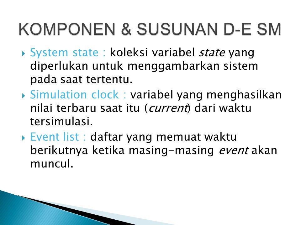  System state : koleksi variabel state yang diperlukan untuk menggambarkan sistem pada saat tertentu.
