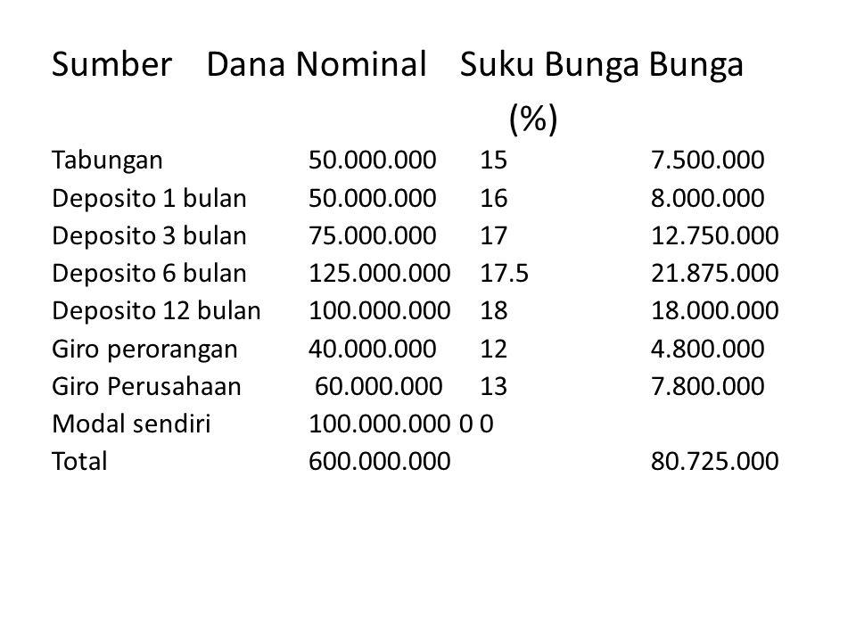 Sumber Dana Nominal Suku Bunga Bunga (%) Tabungan 50.000.00015 7.500.000 Deposito 1 bulan 50.000.000 16 8.000.000 Deposito 3 bulan 75.000.000 17 12.75