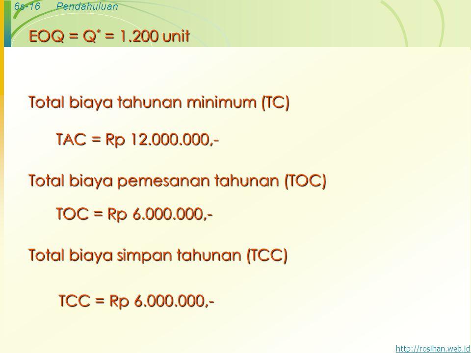 6s-16Pendahuluan http://rosihan.web.id Total biaya tahunan minimum (TC) TAC = Rp 12.000.000,- Total biaya pemesanan tahunan (TOC) TOC = Rp 6.000.000,-
