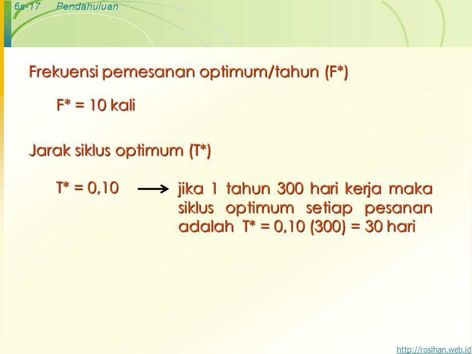 6s-17Pendahuluan http://rosihan.web.id Frekuensi pemesanan optimum/tahun (F*) F* = 10 kali Jarak siklus optimum (T*) T* = 0,10 jika 1 tahun 300 hari kerja maka siklus optimum setiap pesanan adalah T* = 0,10 (300) = 30 hari