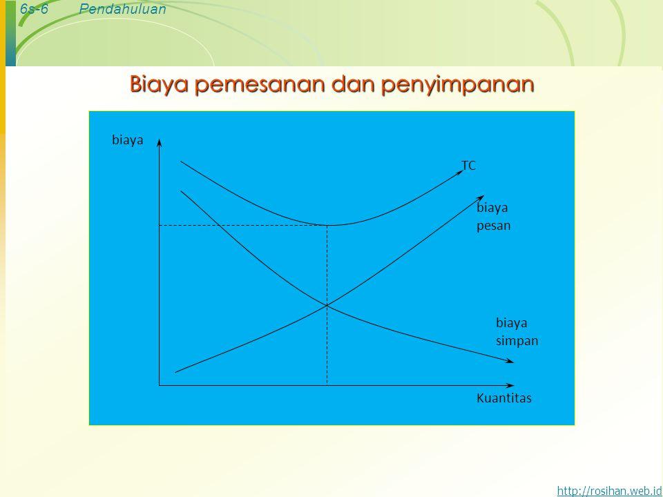 6s-7Pendahuluan http://rosihan.web.id MODEL ECONOMIC ORDER QUANTITY 1.