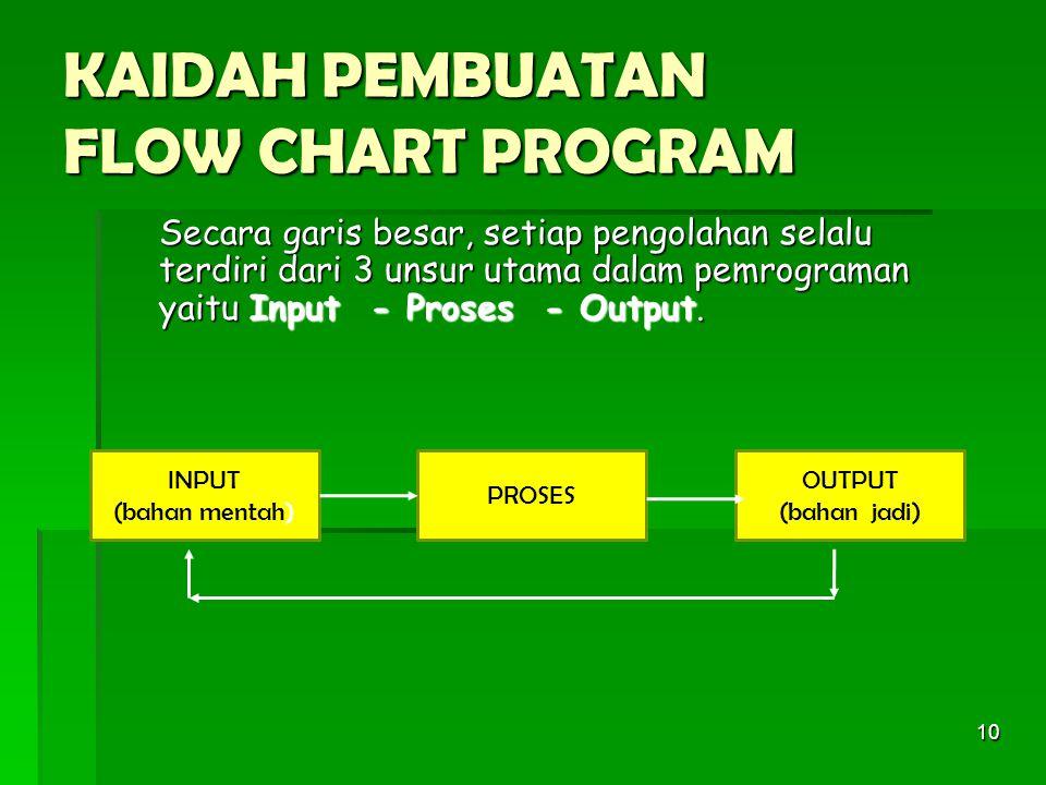 10 KAIDAH PEMBUATAN FLOW CHART PROGRAM Secara garis besar, setiap pengolahan selalu terdiri dari 3 unsur utama dalam pemrograman yaitu Input - Proses - Output.