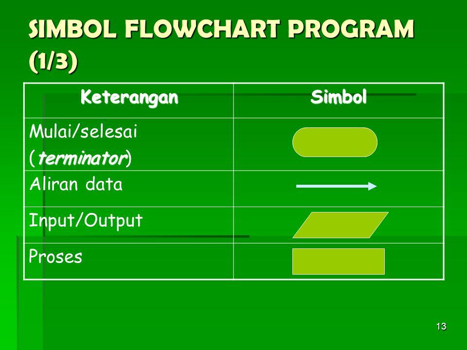 13 SIMBOL FLOWCHART PROGRAM (1/3) KeteranganSimbol Mulai/selesai terminator (terminator) Aliran data Input/Output Proses