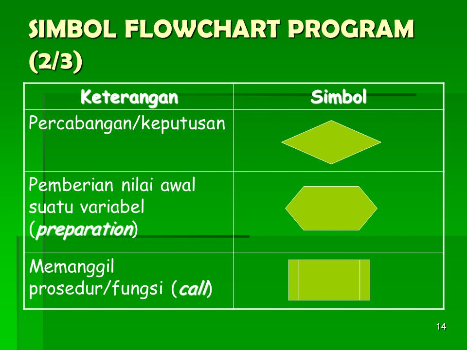 14 SIMBOL FLOWCHART PROGRAM (2/3) KeteranganSimbol Percabangan/keputusan preparation Pemberian nilai awal suatu variabel (preparation) call Memanggil