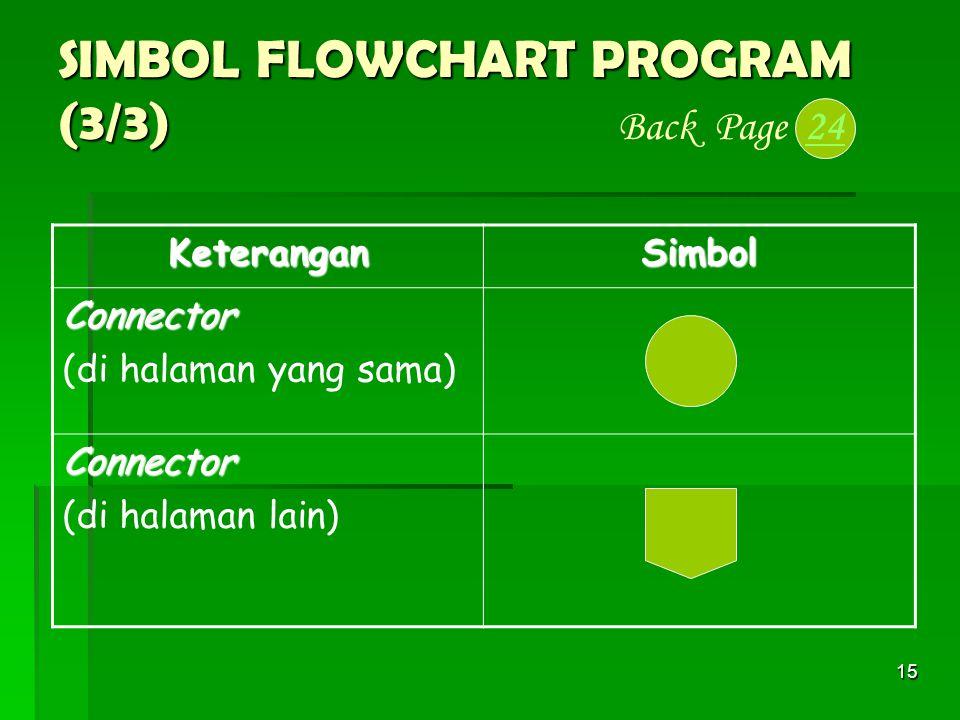 15 SIMBOL FLOWCHART PROGRAM (3/3) SIMBOL FLOWCHART PROGRAM (3/3) Back Page 2424 KeteranganSimbol Connector (di halaman yang sama) Connector (di halama