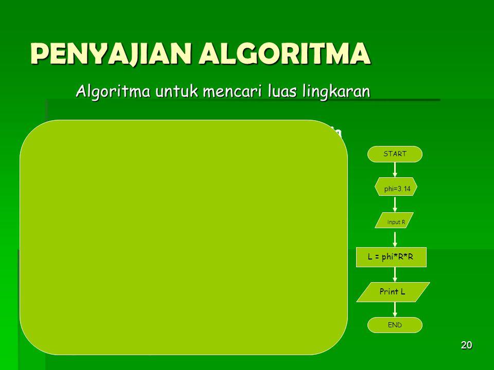 20 PENYAJIAN ALGORITMA Algoritma untuk mencari luas lingkaran a. Algoritma dengan struktur bahasa Indonesia 1)Beri nilai phi dengan 3.14 2)Masukkan ja