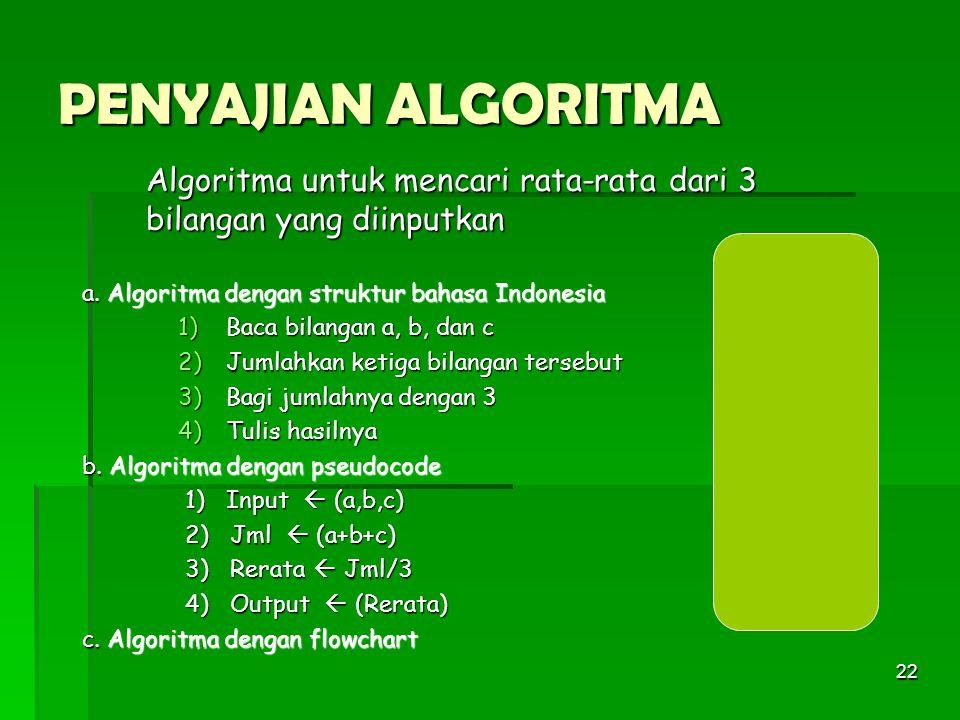 22 PENYAJIAN ALGORITMA Algoritma untuk mencari rata-rata dari 3 bilangan yang diinputkan a. Algoritma dengan struktur bahasa Indonesia 1)Baca bilangan