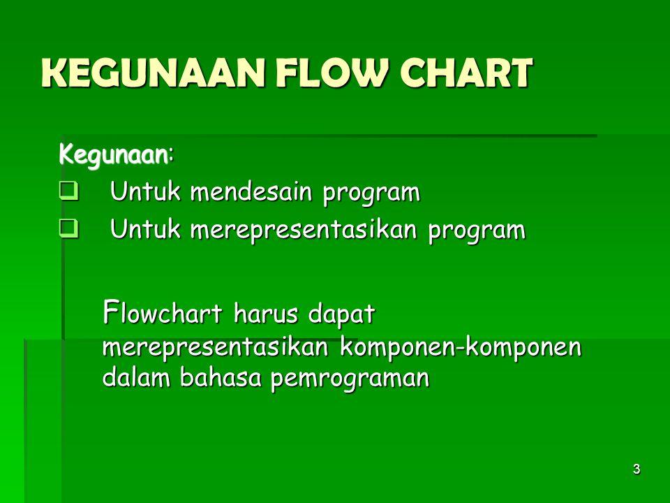 3 KEGUNAAN FLOW CHART Kegunaan:  Untuk mendesain program  Untuk merepresentasikan program F lowchart harus dapat merepresentasikan komponen-komponen dalam bahasa pemrograman