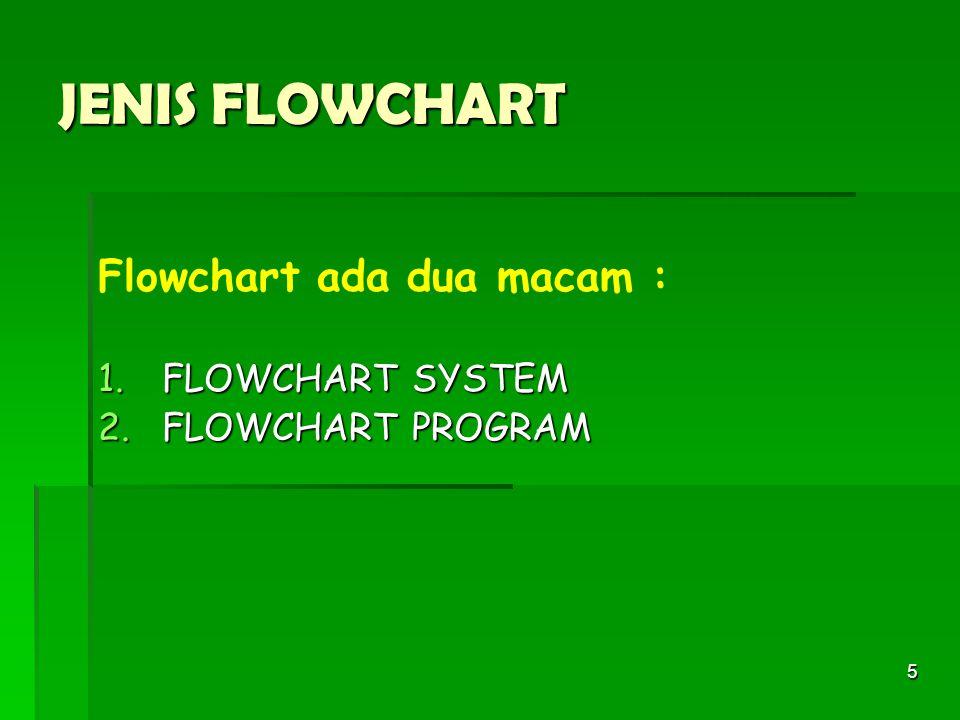 5 JENIS FLOWCHART Flowchart ada dua macam : 1.FLOWCHART SYSTEM 2.FLOWCHART PROGRAM