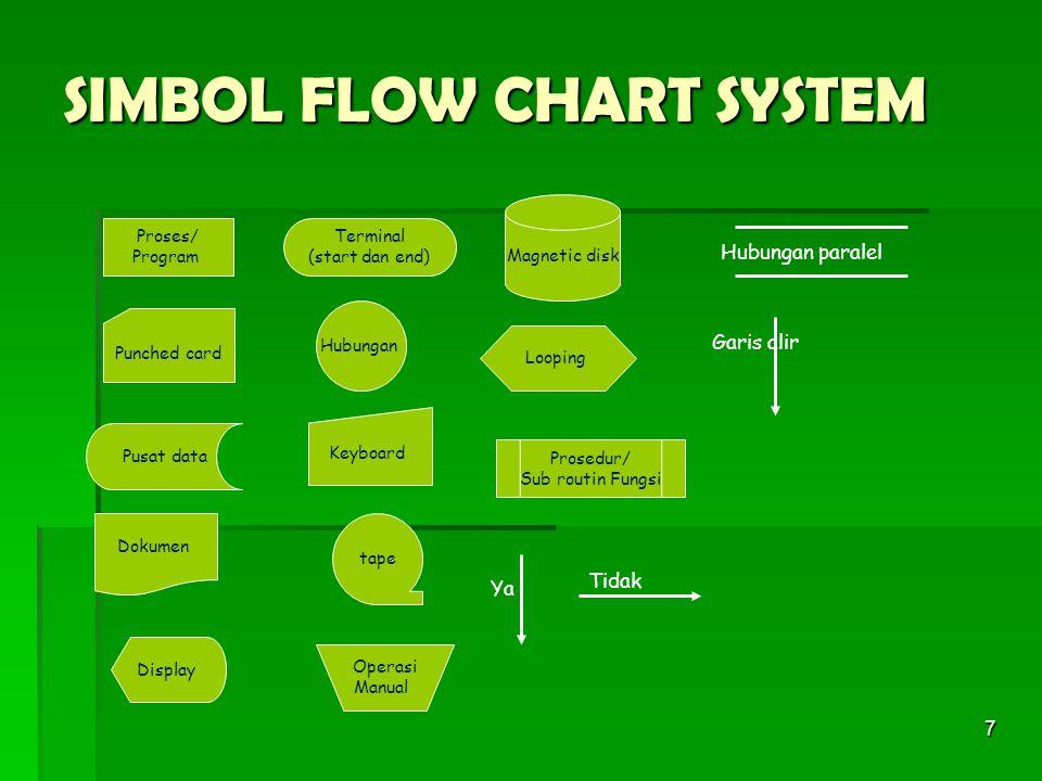 7 SIMBOL FLOW CHART SYSTEM Proses/ Program Dokumen Terminal (start dan end) Hubungan Prosedur/ Sub routin Fungsi Looping Pusat data Keyboard Operasi M